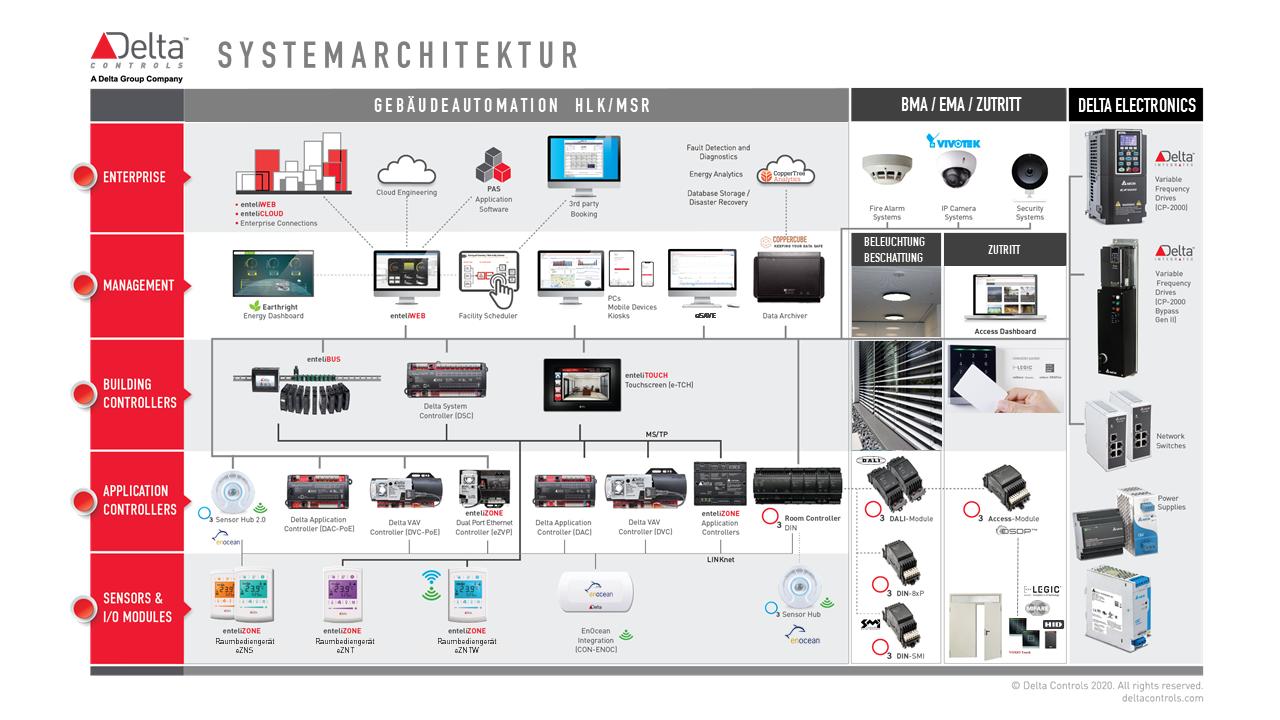 System Architecture 2020 Bild Delta Controls Germany